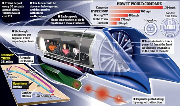 760 mph Hyperloop Trains Elon Musk